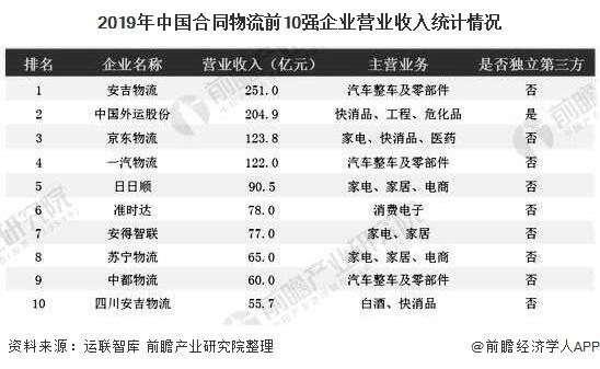 2019年中国合同物流前10强企业营业收入统计情况