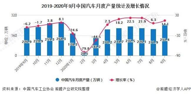 2019-2020年9月中国汽车月度产量统计及增长情况