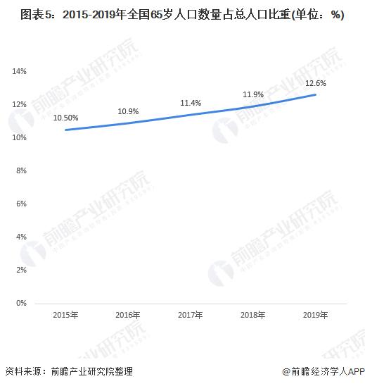 图表5:2015-2019年全国65岁人口数量占总人口比重(单位:%)