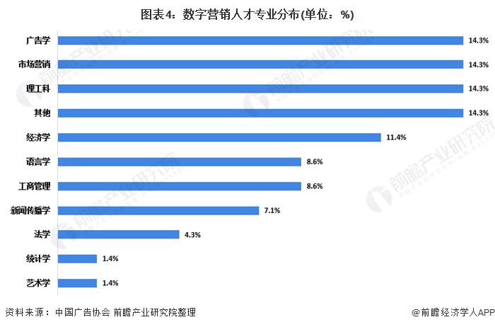 图表4:数字营销人才专业分布(单位:%)