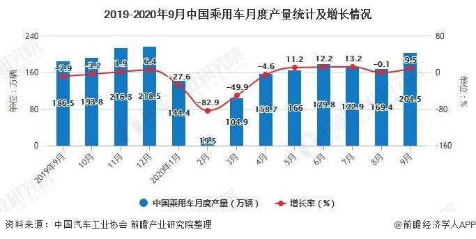 2019-2020年9月中国乘用车月度产量统计及增长情况