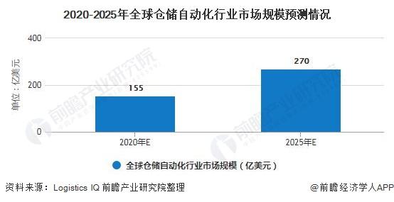 2020-2025年全球仓储自动化行业市场规模预测情况