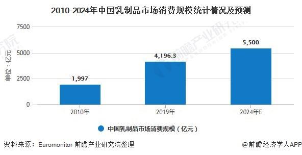 2010-2024年中国乳制品市场消费规模统计情况及预测