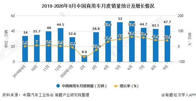 2019-2020年9月中国商用车月度销量统计及增长情况