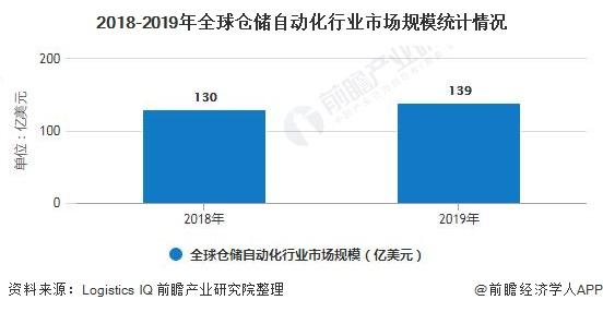2018-2019年全球仓储自动化行业市场规模统计情况
