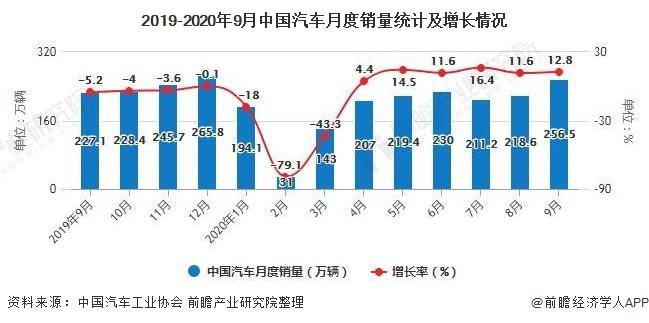 2019-2020年9月中国汽车月度销量统计及增长情况