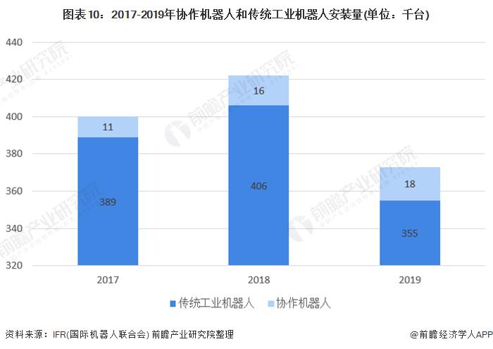 图表10:2017-2019年协作机器人和传统工业机器人安装量(单位:千台)