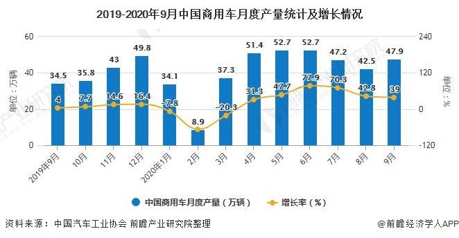 2019-2020年9月中国商用车月度产量统计及增长情况