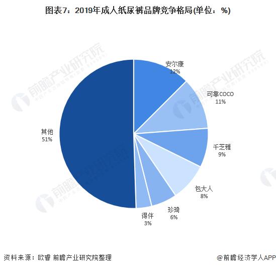 图表7:2019年成人纸尿裤品牌竞争格局(单位:%)