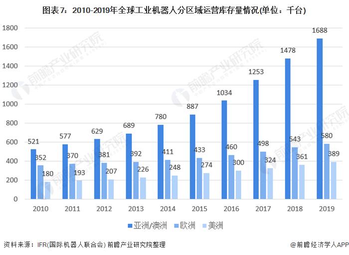 图表7:2010-2019年全球工业机器人分区域运营库存量情况(单位:千台)