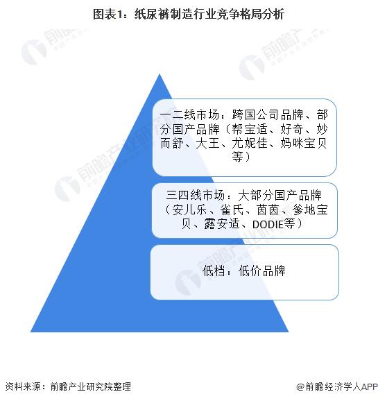 图表1:纸尿裤制造行业竞争格局分析