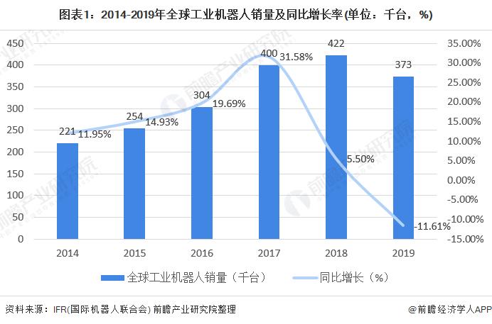 图表1:2014-2019年全球工业机器人销量及同比增长率(单位:千台,%)