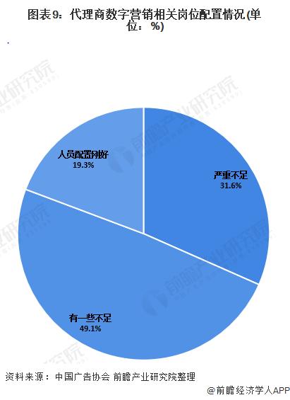 图表9:代理商数字营销相关岗位配置情况(单位:%)