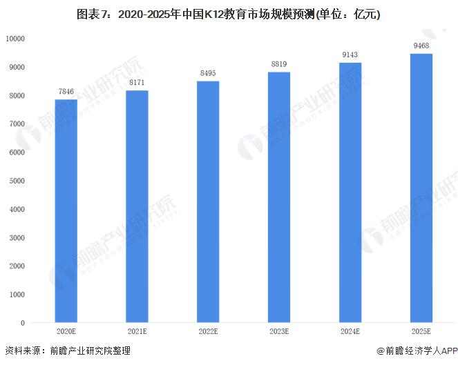 图表7:2020-2025年中国K12教育市场规模预测(单位:亿元)