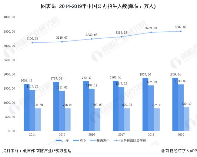 图表6:2014-2019年中国公办招生人数(单位:万人)