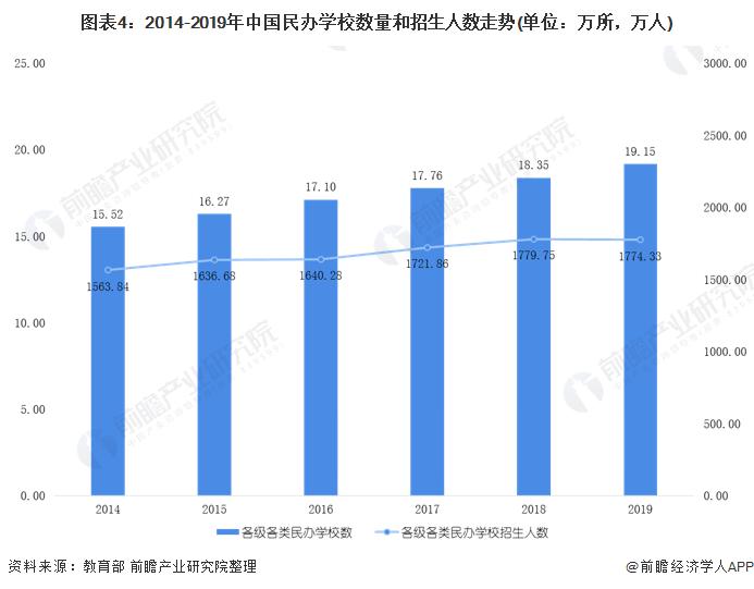 图表4:2014-2019年中国民办学校数量和招生人数走势(单位:万所,万人)