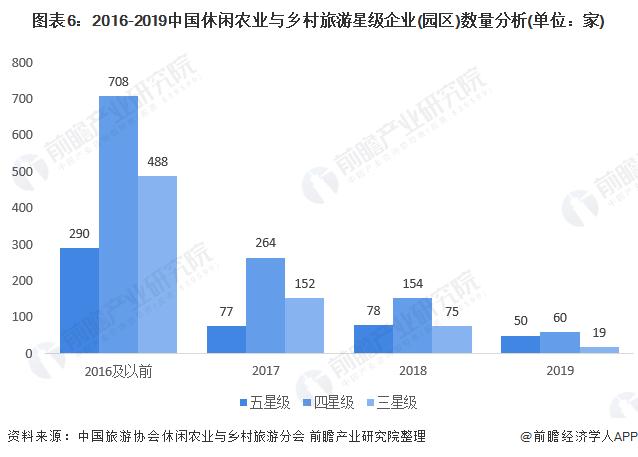 图表6:2016-2019中国休闲农业与乡村旅游星级企业(园区)数量分析(单位:家)