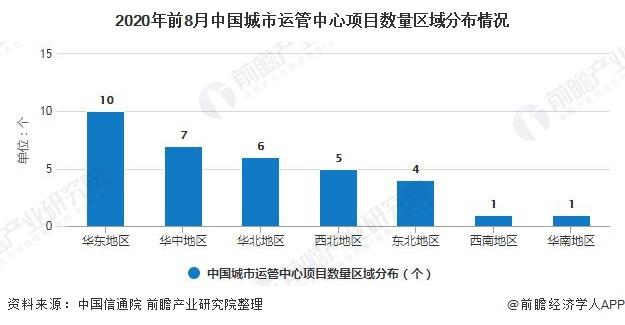 2020年前8月中国城市运管中心项目数量区域分布情况