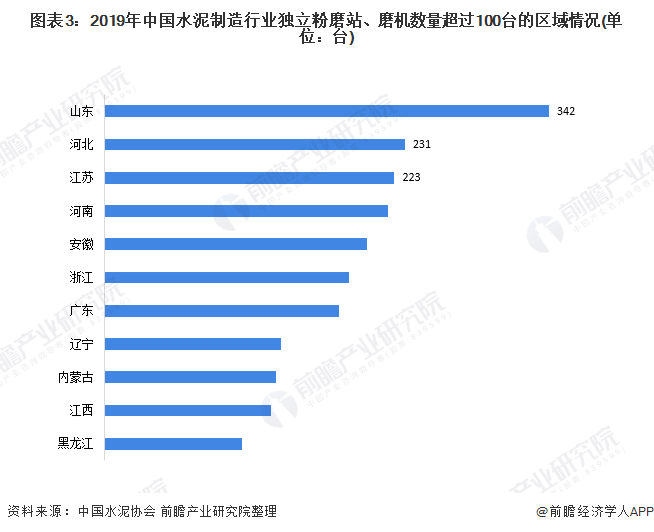 图表3:2019年中国水泥制造行业独立粉磨站、磨机数量超过100台的区域情况(单位:台)