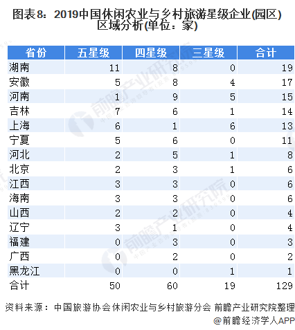 图表8:2019中国休闲农业与乡村旅游星级企业(园区)区域分析(单位:家)
