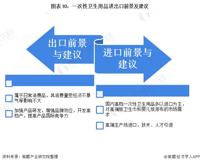 图表10:一次性卫生用品进出口前景及建议