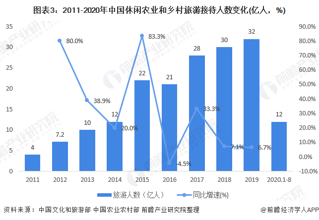 图表3:2011-2020年中国休闲农业和乡村旅游接待人数变化(亿人,%)