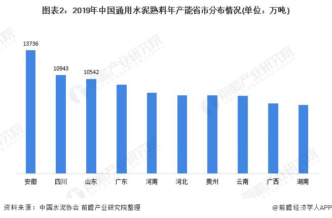 图表2:2019年中国通用水泥熟料年产能省市分布情况(单位:万吨)