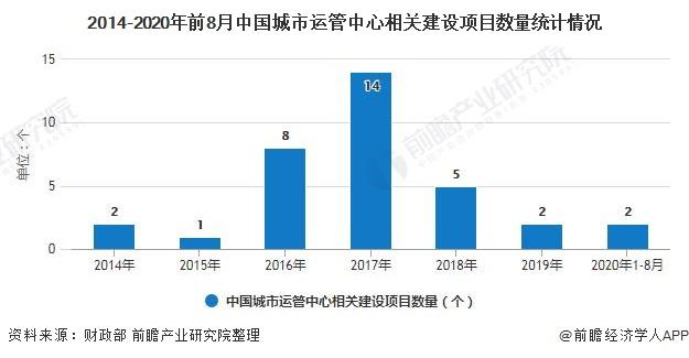 2014-2020年前8月中国城市运管中心相关建设项目数量统计情况