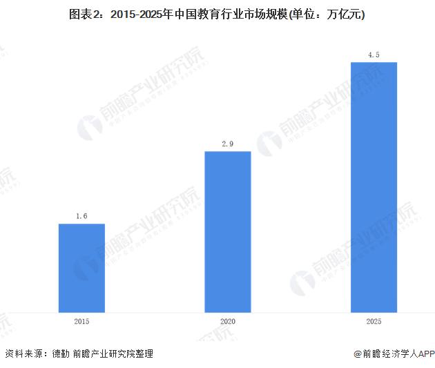 图表2:2015-2025年中国教育行业市场规模(单位:万亿元)