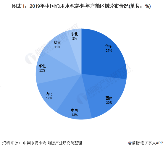 图表1:2019年中国通用水泥熟料年产能区域分布情况(单位:%)
