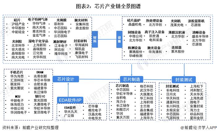 图表2:芯片产业链全景图谱