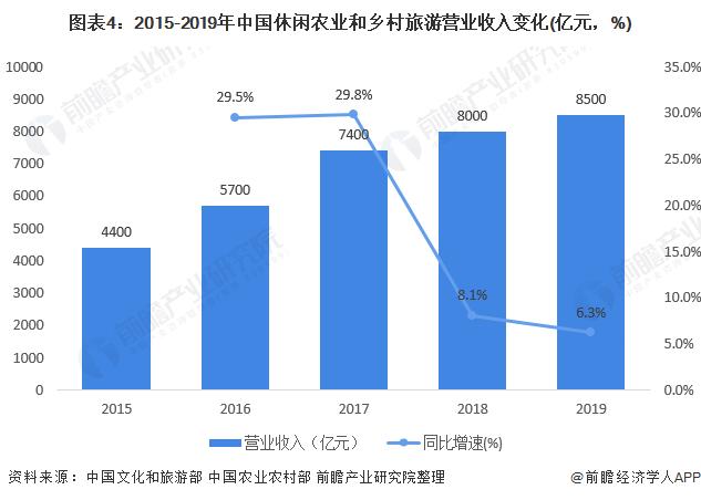 图表4:2015-2019年中国休闲农业和乡村旅游营业收入变化(亿元,%)