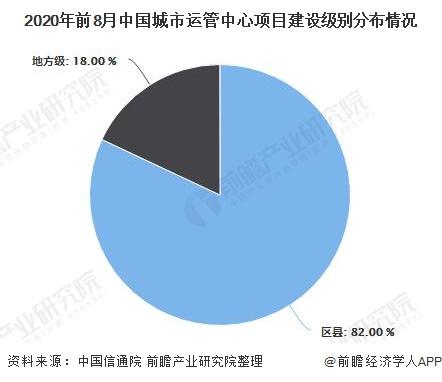 2020年前8月中国城市运管中心项目建设级别分布情况