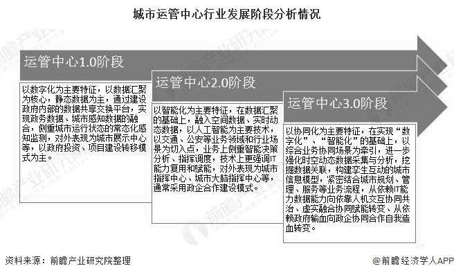 城市运管中心行业发展阶段分析情况