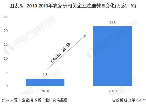 图表5:2010-2019年农家乐相关企业注册数量变化(万家,%)