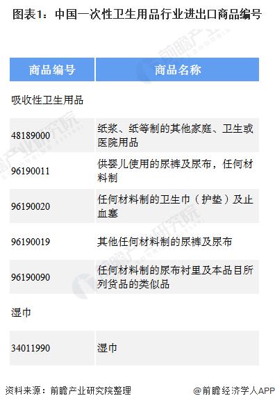 图表1:中国一次性卫生用品行业进出口商品编号