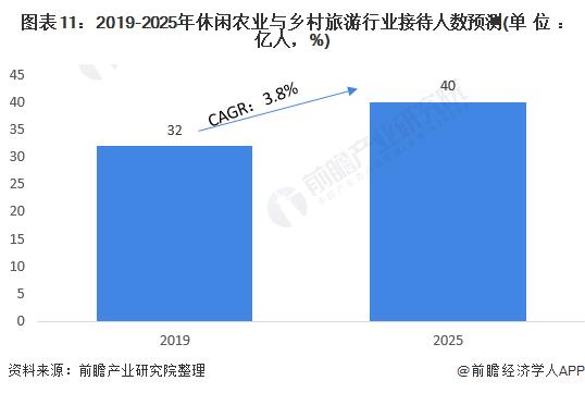 图表11:2019-2025年休闲农业与乡村旅游行业接待人数预测(单位:亿人,%)