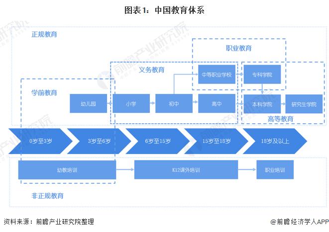图表1:中国教育体系