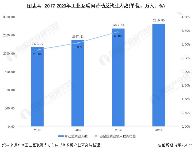 图表4:2017-2020年工业互联网带动总就业人数(单位:万人,%)