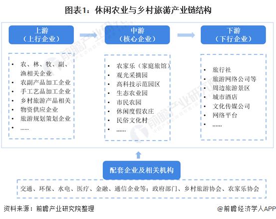 图表1:休闲农业与乡村旅游产业链结构