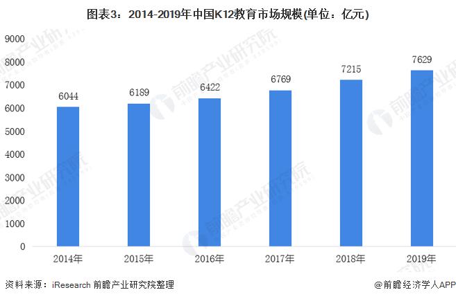 图表3:2014-2019年中国K12教育市场规模(单位:亿元)