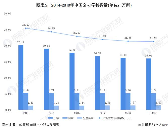 图表5:2014-2019年中国公办学校数量(单位:万所)
