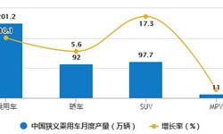 2020年1-9月中国<em>乘</em><em>用</em>车行业产销现状分析 <em>狭义</em><em>乘</em><em>用</em><em>车</em>累计产销量均将近1300万辆