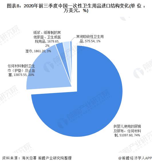 图表8:2020年前三季度中国一次性卫生用品进口结构变化(单位:万美元,%)
