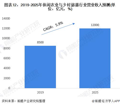 图表12:2019-2025年休闲农业与乡村旅游行业营业收入预测(单位:亿元,%)