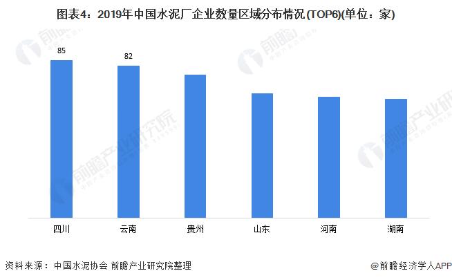 图表4:2019年中国水泥厂企业数量区域分布情况(TOP6)(单位:家)