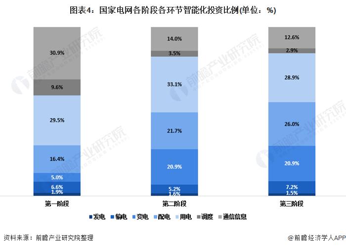 图表4:国家电网各阶段各环节智能化投资比例(单位:%)