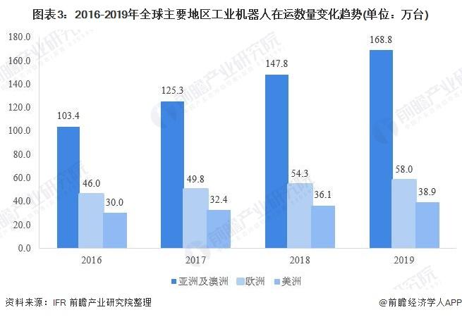 图表3:2016-2019年全球主要地区工业机器人在运数量变化趋势(单位:万台)