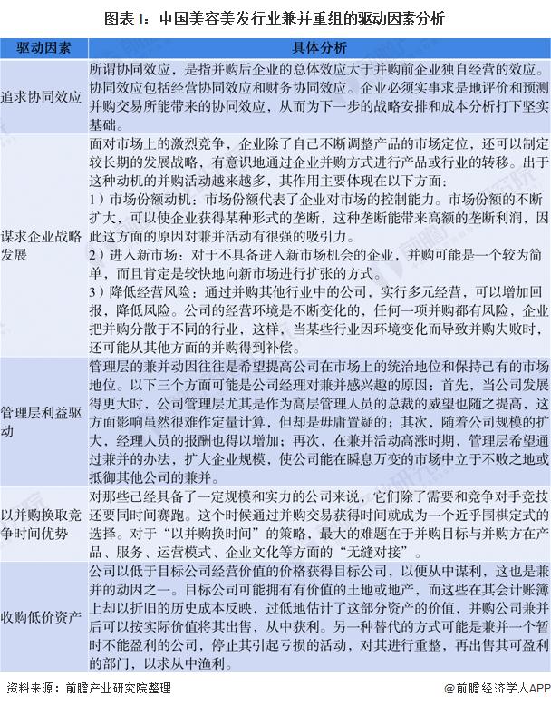 图表1:中国美容美发行业兼并重组的驱动因素分析