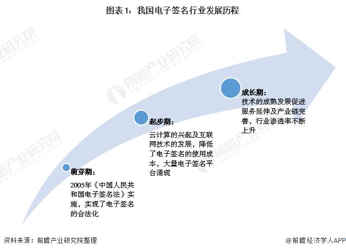 图表1:我国电子签名行业发展历程